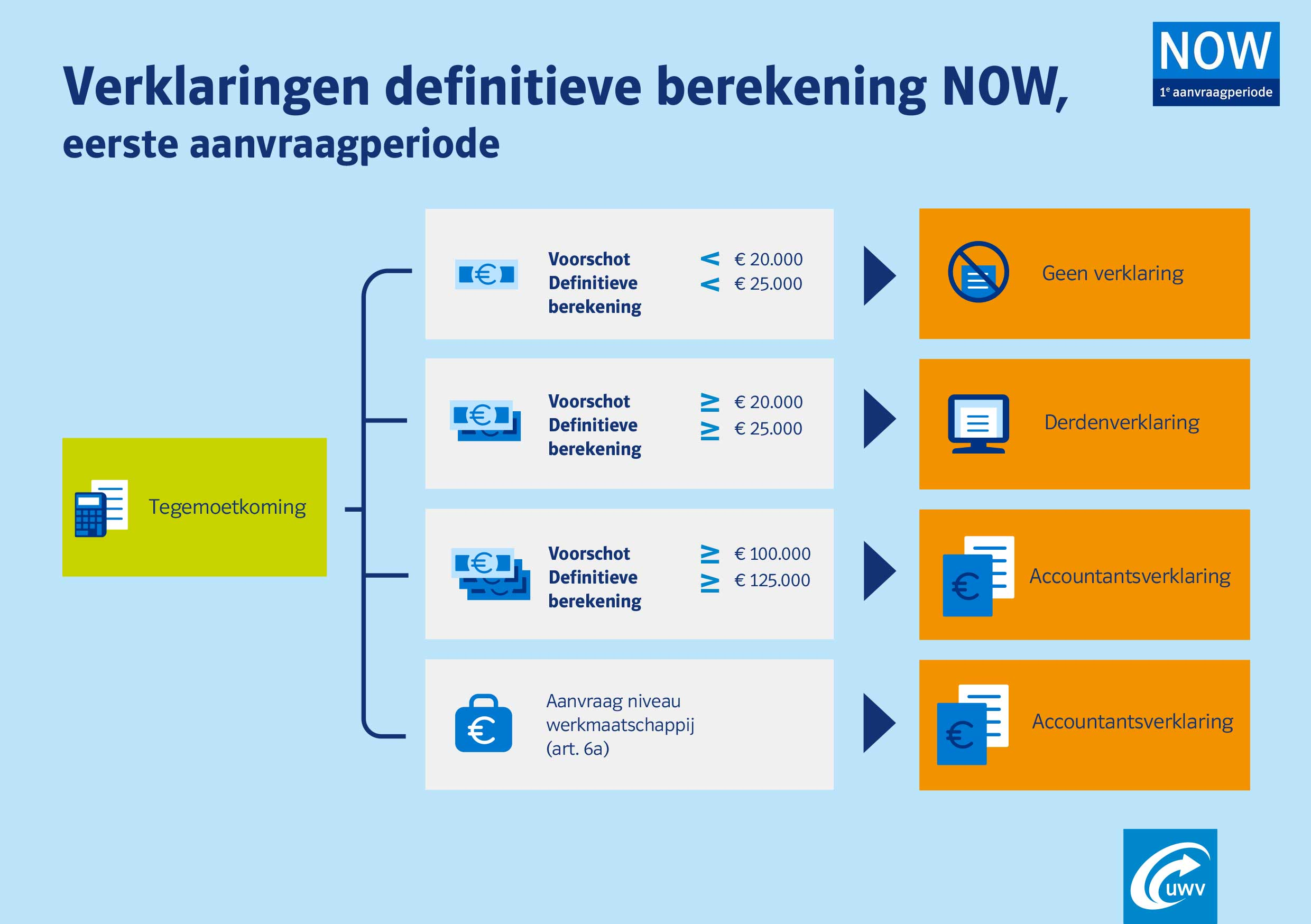 verklaringen-definitieve-berekening-now-1
